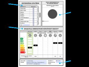 Dílčí klasifikace energetické náročnosti (PENB)